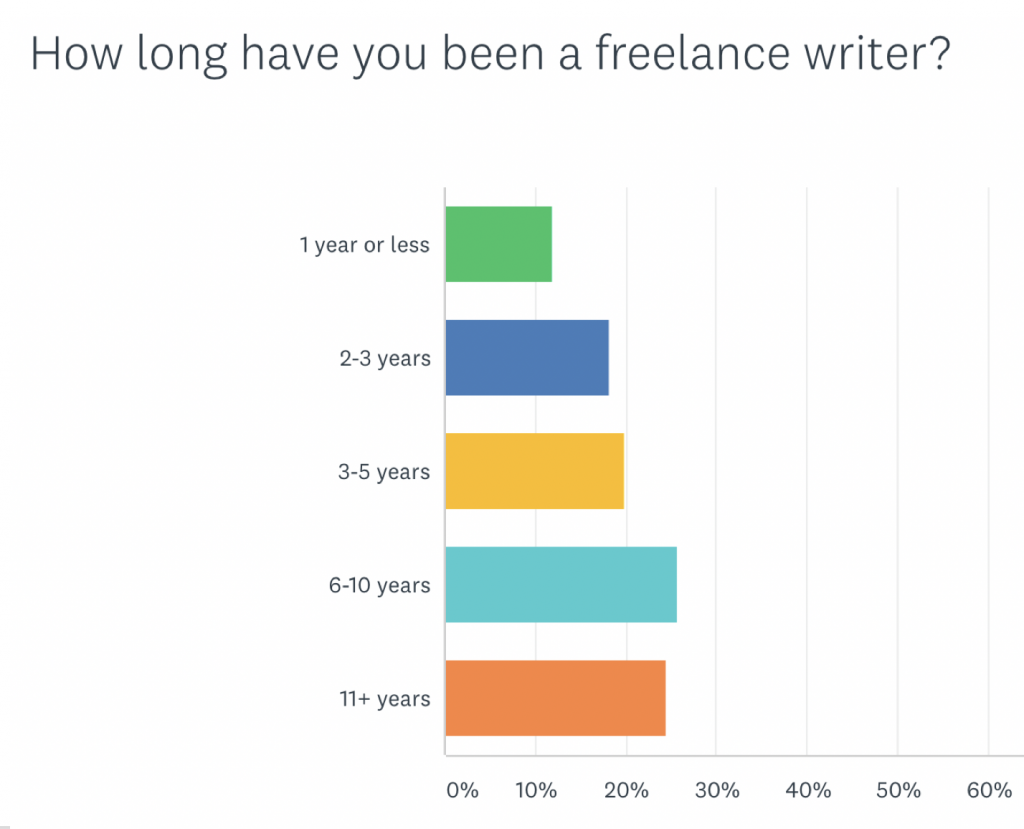 Freelance writing rates 2020: How long have you been a writer?